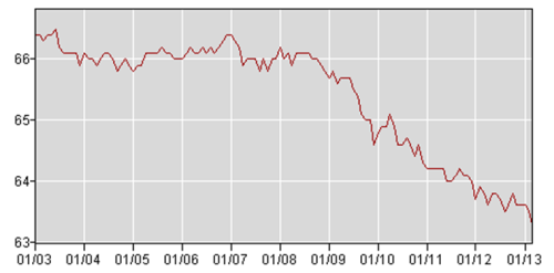 Labor participation rate 2000