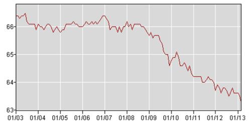 Labor participation rate 2000