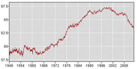 Labor participation rate all