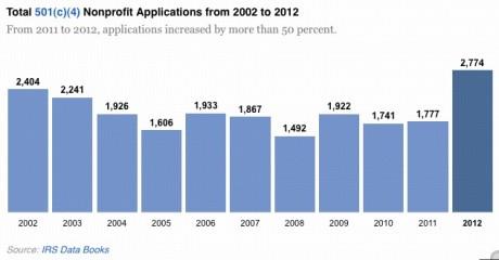 501(c)(4) nonprofit apps 2002-12
