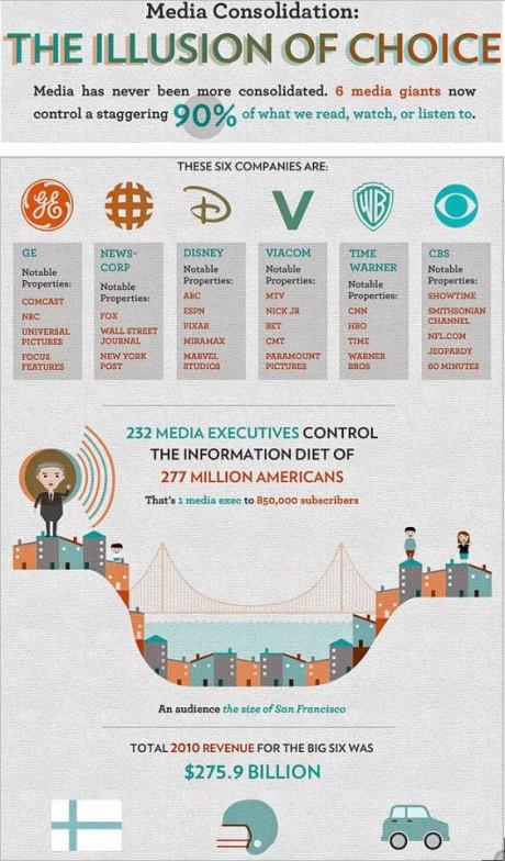 Media consoidation