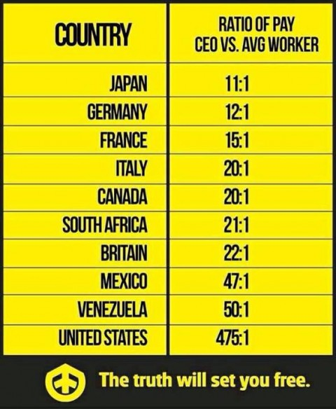 CEO:worker pay by country