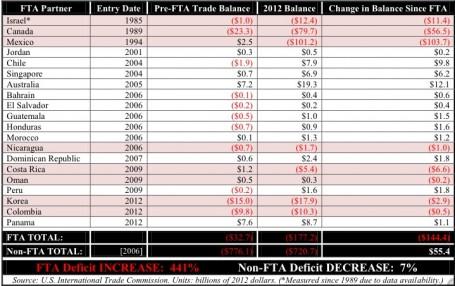 Trade deficits under FTAs