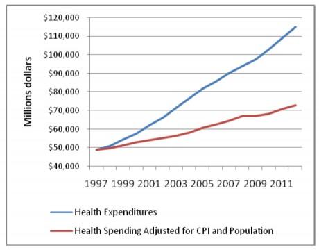 health-expenditures