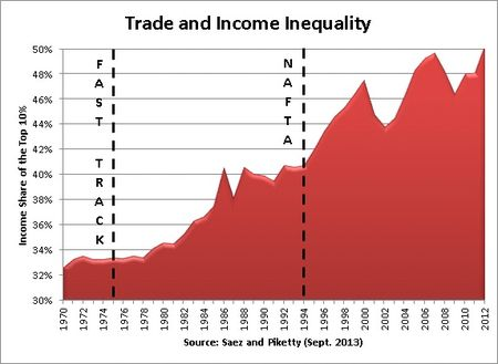 Trade treaties and inequality
