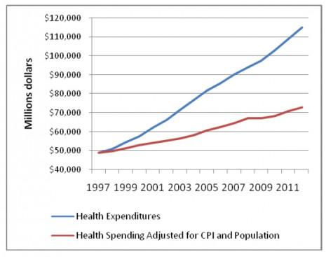 health-expenditures-1