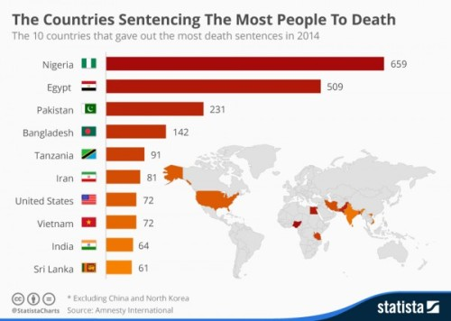 chartoftheday_3379_The_Countries_Sentencing_The_Most_People_To_Death_n
