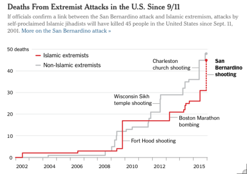 Deaths from extremist attacks chart NYTimes